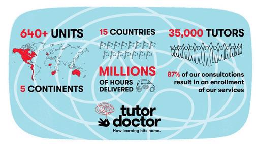 join-the-fastest-growing-home-based-tutoring-franchise-worldwide-6